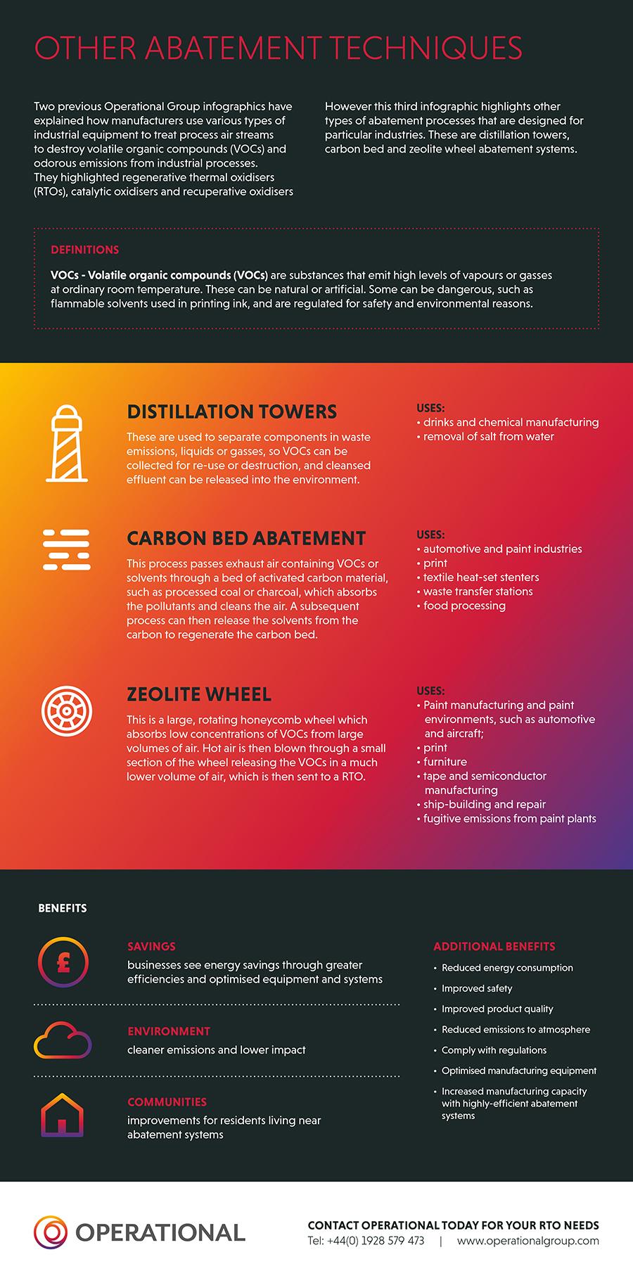 Abatement Process Infographic